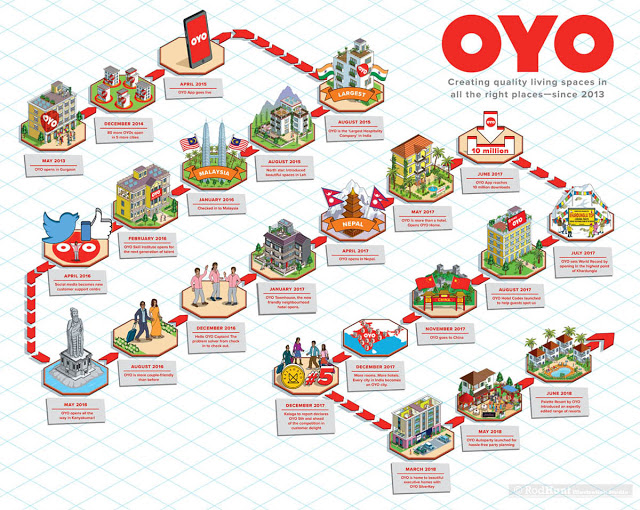 OYO Rooms: Timeline Infographic
